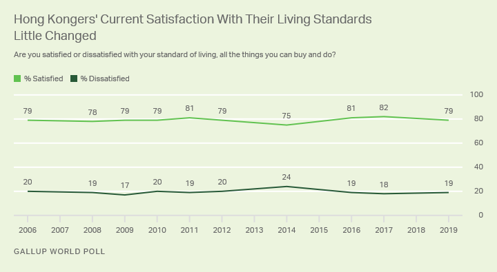 Line graph. Trend in Hong Kongers' satisfaction with living standards.
