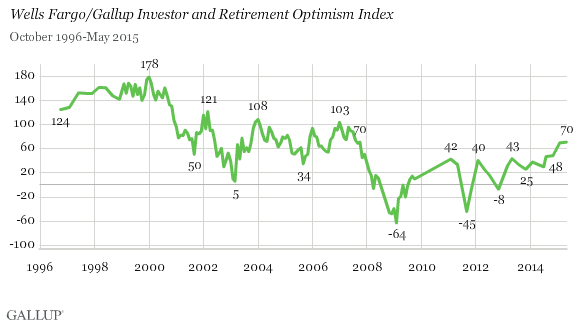 Investors More Anxious Than Hopeful About Interest Rates