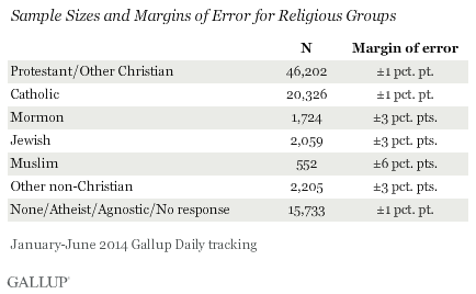 Sample Sizes and Margins of Error for Religious Groups