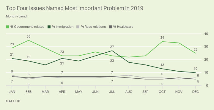 Line graph. Monthly trend for top four most important problems facing the country as named by Americans in 2019.
