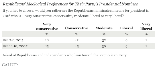 Republicans' Ideological Preferences for Their Party's Presidential Nominee