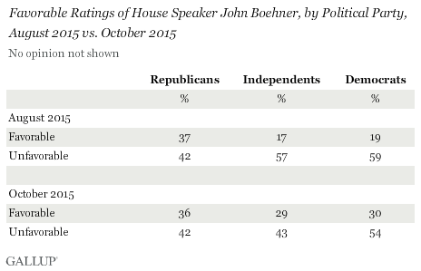 Favorable Ratings of House Speaker John Boehner, by Political Party, August 2015 vs. October 2015