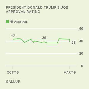 Trump Job Approval