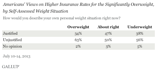 Americans' Views on Higher Insurance Rates for the Significantly Overweight, by Self-Assessed Weight Situation, July 2013