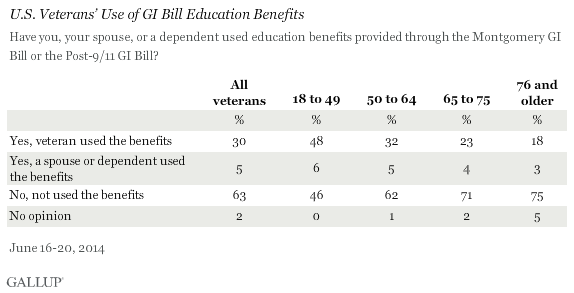 U.S. Veterans' Use of GI Bill Education Benefits