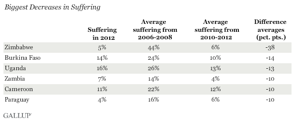 Biggest Decreases in Suffering, 2006-08 vs. 2010-12