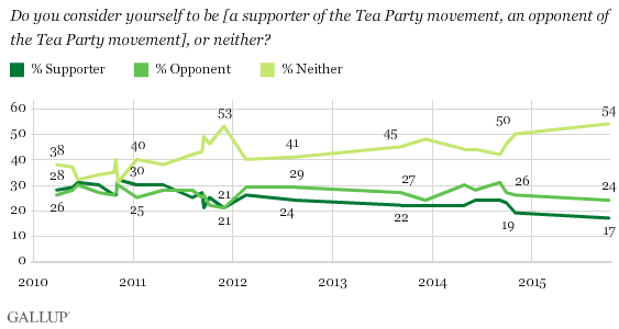 Trend: Do you consider yourself to be [a supporter of the Tea Party movement, an opponent of the Tea Party movement], or neither?