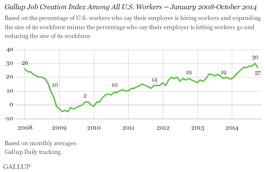Gallup Job Creation Index Among All U.S. Workers -- January 2008-October 2014