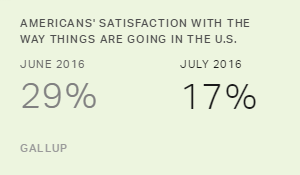 Americans' Satisfaction With U.S. Drops Sharply