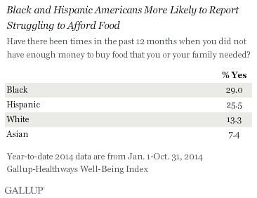 Black and Hispanic Americans More Likely to Report Struggling to Afford Food