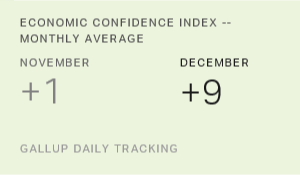U.S. Economic Confidence Reaches Record High in December