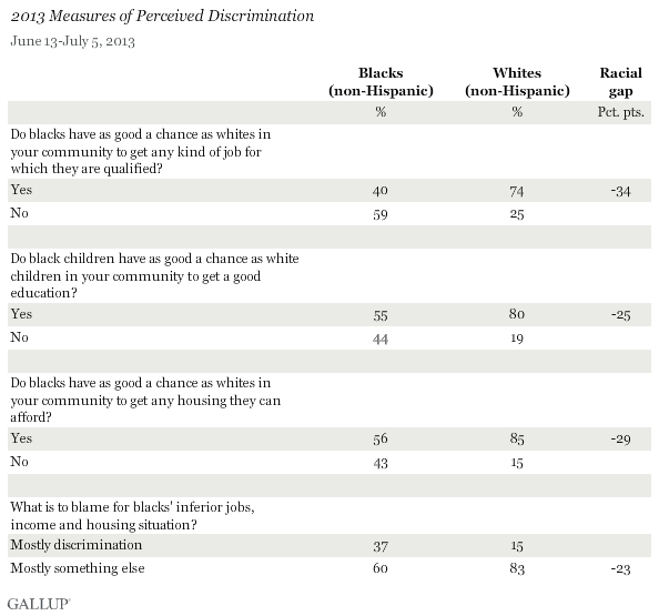 2013 Measures of Perceived Discrimination