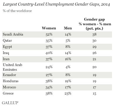 Largest Country-Level Unemployment Gender Gaps