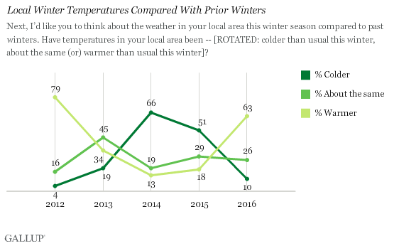 Trend: Local Winter Temperatures Compared With Prior Winters