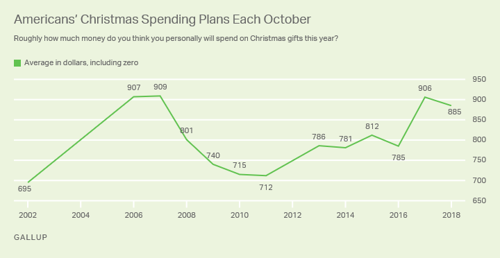 Line graph. Americans' average Christmas spending estimates every October from 2002 through 2018.