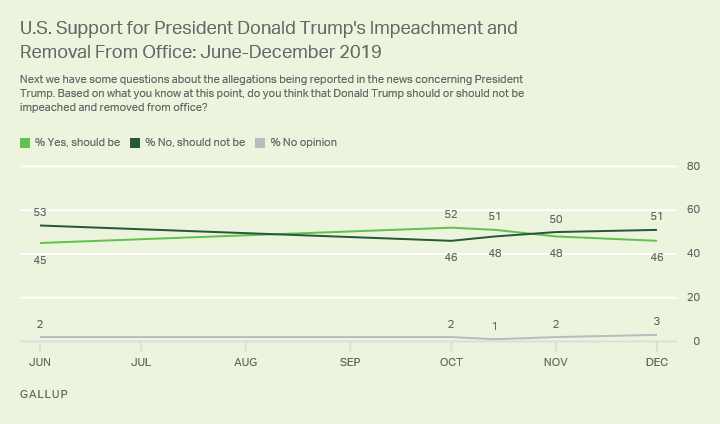 Line graph. Americans' opinions since October on whether President Trump should be impeached and removed from office.