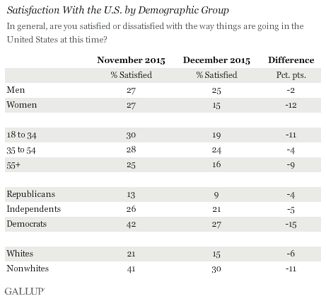 Satisfaction With the U.S. by Demographic Group, November and December 2015
