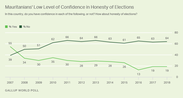 Line graph. Mauritanians' confidence in the honesty of elections from 2007 to 2018. In 2018, 64% said they were not confident.