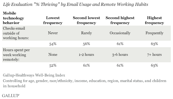 Life Evaluation %Thriving by Email Usage and Remote Work Habits