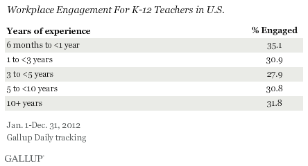 Workplace Engagement for K-12 Teachers in U.S.