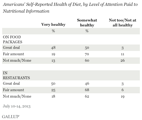 Americans' Self-Reported Health of Diet, by Level of Attention Paid to Nutritional Information, July 2013