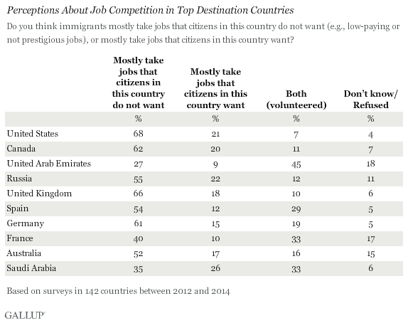Perceptions About Migrant Job Competition Vary by Country Income