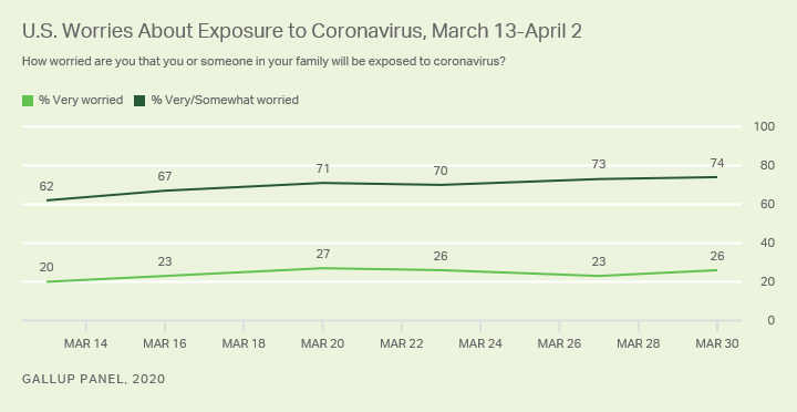 Line graph. Americans' worries about exposure to the coronavirus, March 13-April 2, 2020.
