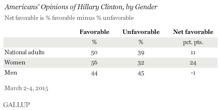 Americans' Opinions of Hillary Clinton, by Gender