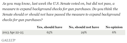 As you may know, last week the U.S. Senate voted on, but did not pass, a measure to expand background checks for gun purchases. Do you think the Senate should or should not have passed the measure to expand background checks for gun purchases?
