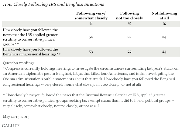 How Closely Following IRS and Benghazi Situations, May 2013
