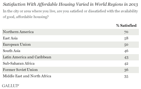 Satisfaction With Affordable Housing Varied in World Regions in 2013