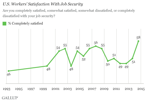 U.S. Workers' Satisfaction With Job Security