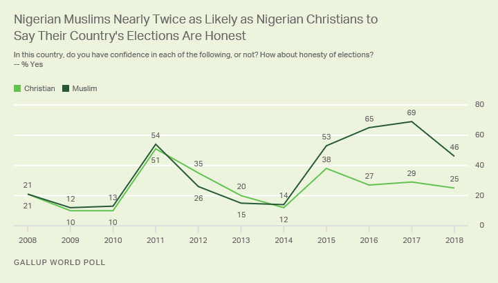 Line graph. About half of Nigerian Muslims are confident in the honesty of their elections, vs. 25% of Christians.