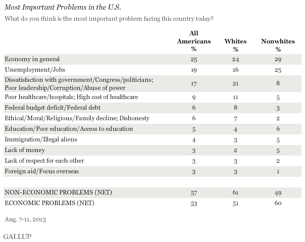 Most Important Problems in the U.S., August 2013