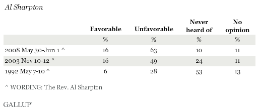 Favorable Ratings of Al Sharpton
