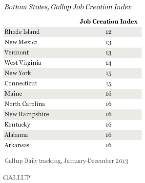 Bottom States, Gallup Job Creation Index, 2013