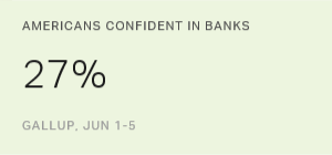 Americans' Confidence in Banks Still Languishing Below 30%