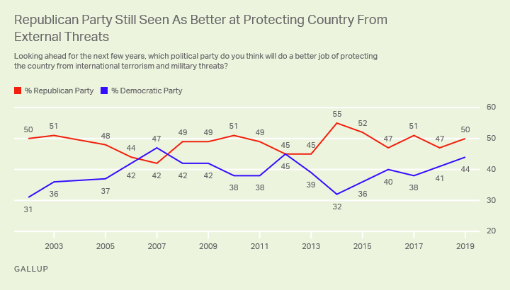 Line graph. Americans' views of which party will do a better job of protecting the country from terrorism and military threats.