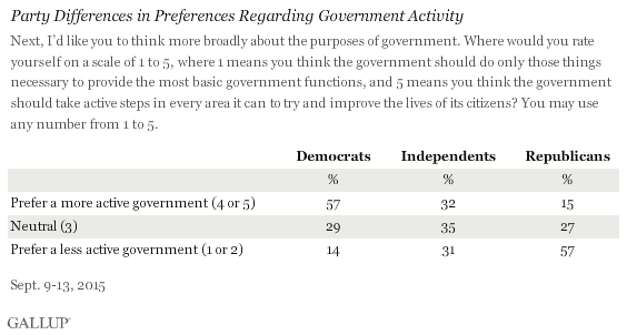 Party Differences in Preferences of Government Role