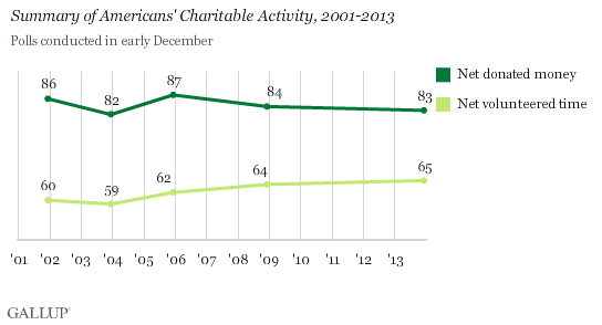 Summary of Americans' Charitable Activity, 2001-2013
