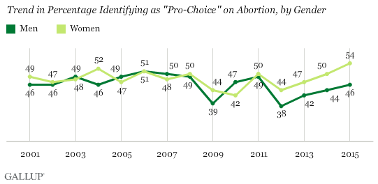 "Trend in Percentage Identifying as ""Pro-Choice"" on Abortion, by Gender"