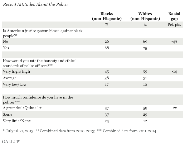 Recent Attitudes About the Police