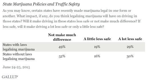 Age, Pot and Traffic Safety in U.S., June 2015