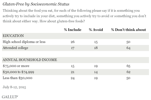 Gluten-Free by Socioeconomic Status, July 2015