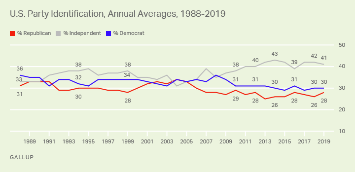 Line graph. The percentage of U.S. adults identifying as independents has been higher since 2010, including 41% in 2019.