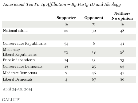 Americans' Tea Party Affiliation by Party ID and Ideology