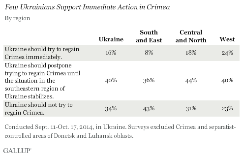 Few Ukrainians Support Immediate Action in Crimea, 2014