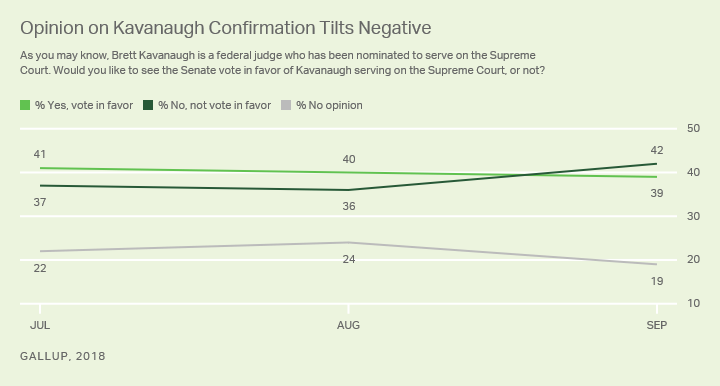 Line graph. The percentage of Americans opposed to Kavanaugh's confirmation to the Supreme Court rose to 42%.