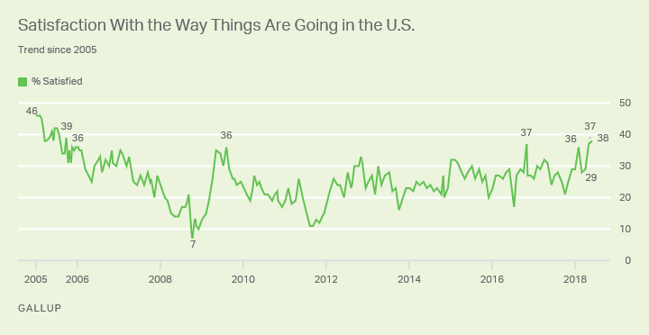 Line graph: Satisfaction with the way things are going in the U.S., 2005-2018 trend