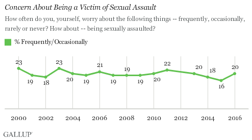 Trend: Concern About Being a Victim of Sexual Assault